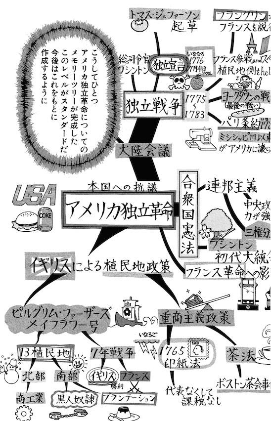 漫画ドラゴン桜 メモリーツリー